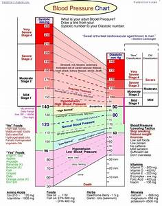 Blood Pressure Chart For Children And Adults Blood Pressure Chart
