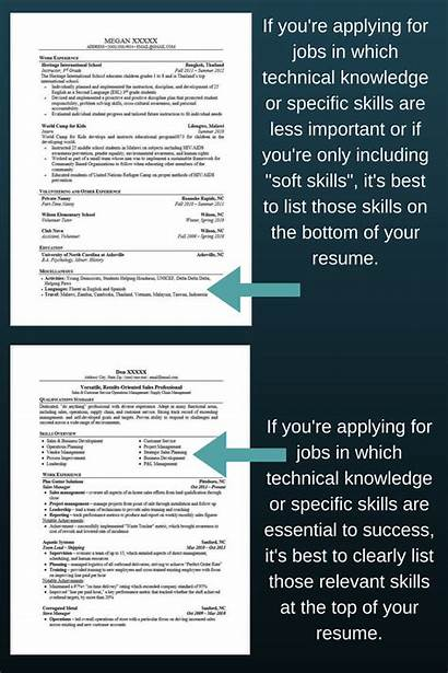 Resume Skills Put Should Stand Examples Zipjob