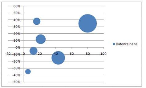 excel portfolio diagramm excel kurs bayern