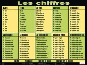Chiffre Romain De 1 A 50 : blog de franc s les chiffres ~ Melissatoandfro.com Idées de Décoration