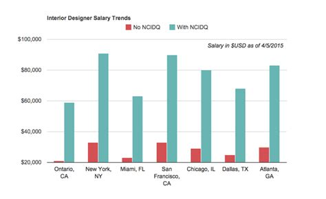 interior decorator salary per year what to expect for an interior design salary interior