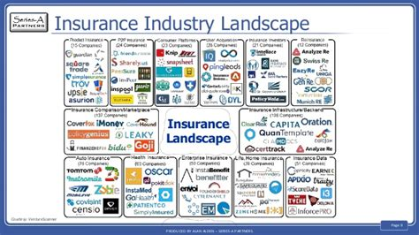 The Early Days Of Disruption The Online Insurance Industry