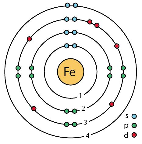 Number Of Protons In Iron by Iron Facts Symbol Discovery Properties Uses