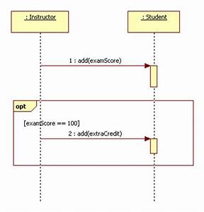 Sequence Diagram Conditional Fragment