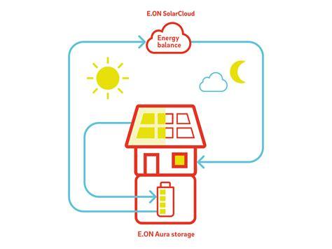 solar systems solar panels e on