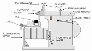 What Is The Difference Between A Shaper Machine  Slotter And A Planner Machine