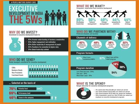 Executive Education Story & Infographic Slide_share