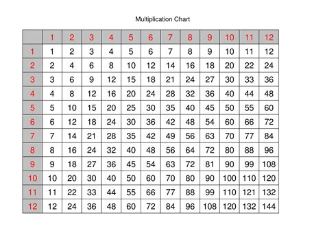 Multiplication Times Table Chart 112 Templates Loving