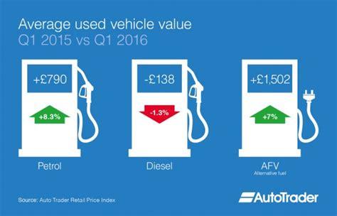Average Used Car Values Of Alternatively-fuelled Vehicles
