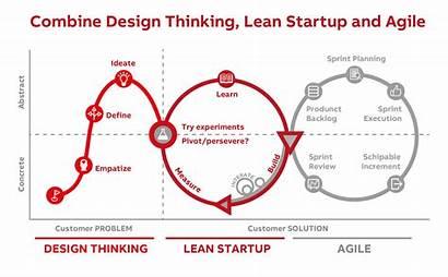 Minded Globally Thinking Combine Methodology Lean Agile