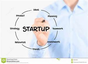 Startup Diagram Structure Stock Image  Image Of Funding
