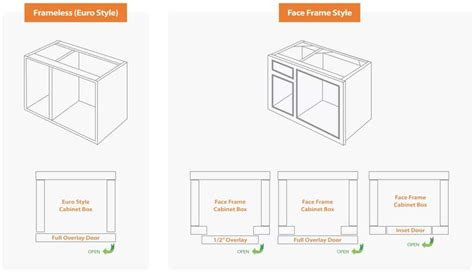 Cabinet Types And Styles
