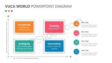 vuca world powerpoint diagram pslides