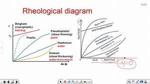 Fm 1 2 Rheological Diagram