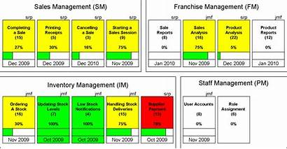 Parking Lot Agile Feature Driven Chart Example