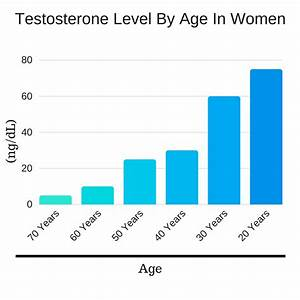 Testosterone Booster  Functions  Food  Levels  U0026 Pills