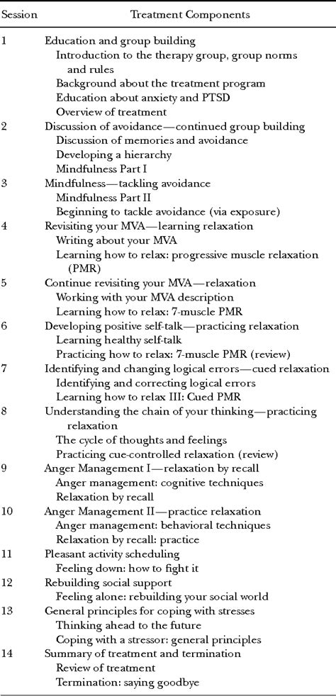 Table 2 from Group Cognitive Behavioral Treatment for PTSD