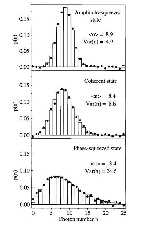 Photon Ultra Weak Photon Emission