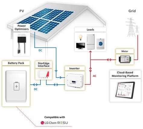 Storedge Grid Solution Solaredge
