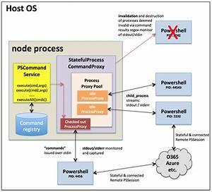 Execute Powershell Commands Via Node Js  Rest  Angularjs