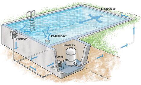 Außenpool Selber Bauen by Bildergebnis F 252 R Pool Selber Bauen Beton Garten In 2018