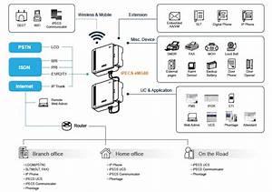 Ericsson Lg Ipecs-emg80 Pabx System  16 Co - 64 Extension