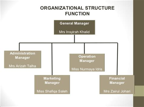 If you dream about opening a coffee business, you have so many options to choose from. Coffee shop business plan organizational structure