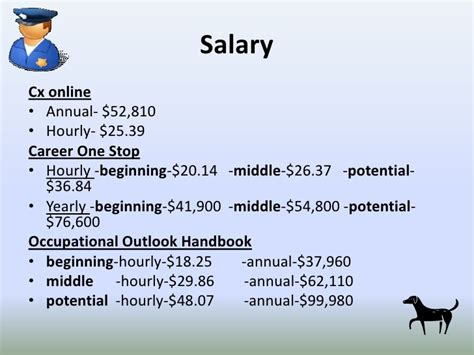 Detective Annual Salary by K 9 Officer Pp