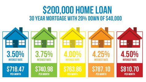 How Much Does A 1% Difference In Your Mortgage Rate Matter