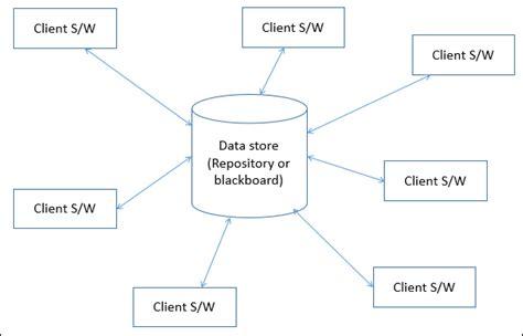 software architecture  design data centered architecture