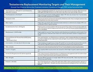 Testosterone Replacement Monitoring Targets And Their Management