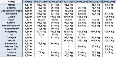 Ssw 19 gewichtszunahme tabelle