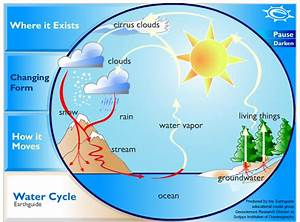 Category  Water - Water Cycle - Outdoor School