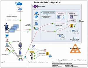 How To Automate A Pki Configuration For An Existing Azure