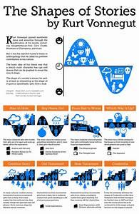 Kurt Vonnegut Diagrams the Shape of All Stories in a ...