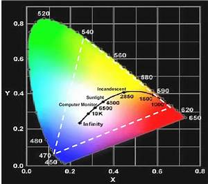 The Cie 1931 Chromaticity Diagram  The Horseshoe Boundary  Called The
