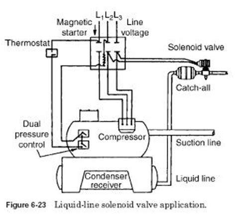 A C Float Switch Wiring Diagram Free Picture by Refrigeration Solenoid Valve Refrigeration Cycle