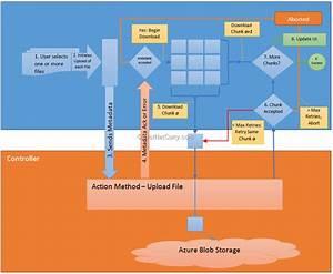 Uploading Big Files To Azure Storage From Asp Net Mvc