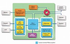 Fpgas For Meeting Size  Reliability  Security Goals In