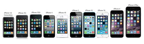 how is the iphone the evolution of the iphone