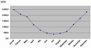 Gasverbrauch Pro Jahr : abschlagszahlung berechnung stadtwerke m nchen ~ Lizthompson.info Haus und Dekorationen