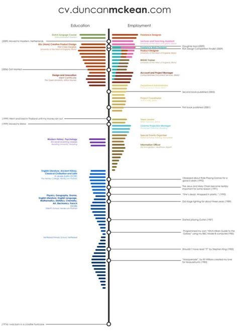 Timeline Resume Design by Cv Timeline 設計 時間軸 Timeline 網頁版面 Timeline Resume And Infographic