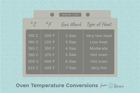 Measurement Conversion Charts for Recipes