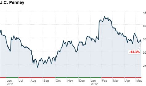 Jcpenney Stock Jcp Stock Quote Awesome Stock Options Motivational And