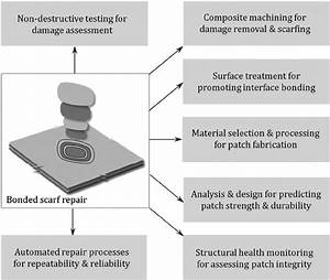Research Challenges For Developing Robust Bonded Composite