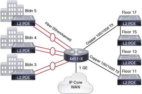 New About Cisco Series Isr Gigabit Ethernet Wan