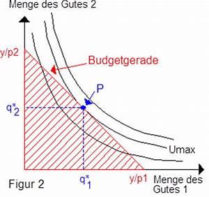 Optimaler Konsumplan Berechnen : indifferenzkurvenanalyse das wirtschaftslexikon com ~ Themetempest.com Abrechnung