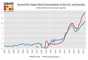 Annual Per Capita Wine Consumption in the US and Canada ...