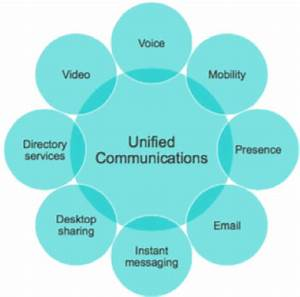 What is Contact Center Unified Communications? - Cisco ...