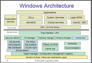 Windows Kernel Exploitation